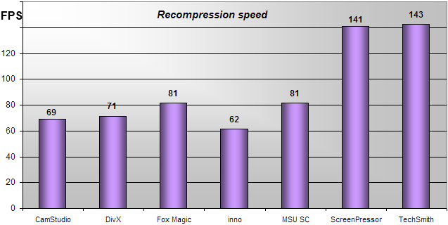 recompression speed